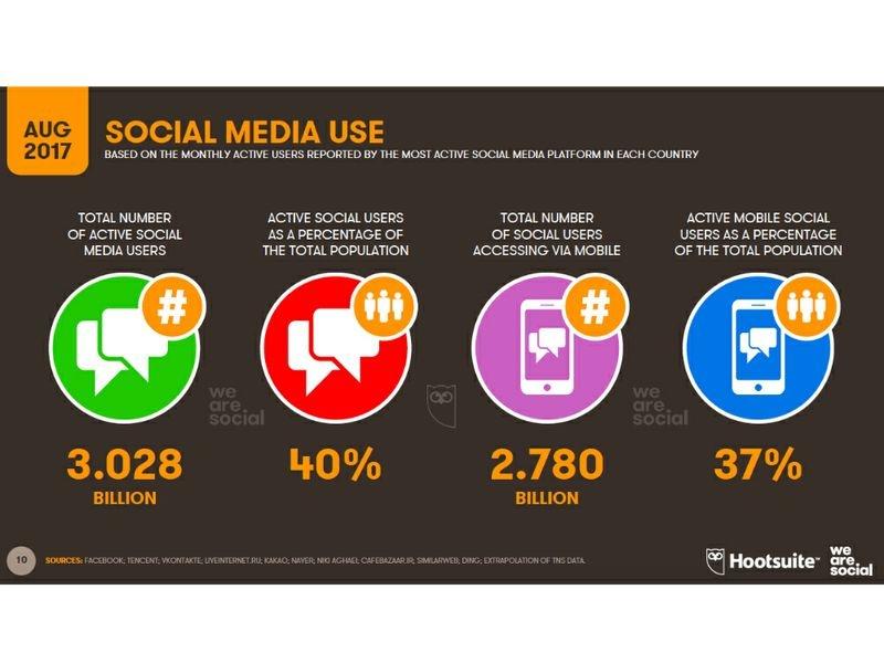 2413 843453358 - I Social Media superano i 3 miliardi di utenti.
